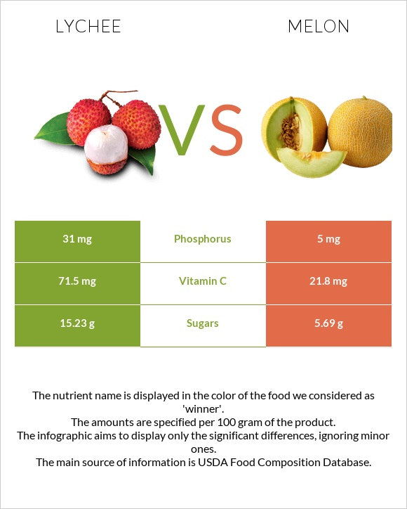 Lychee vs Melon infographic