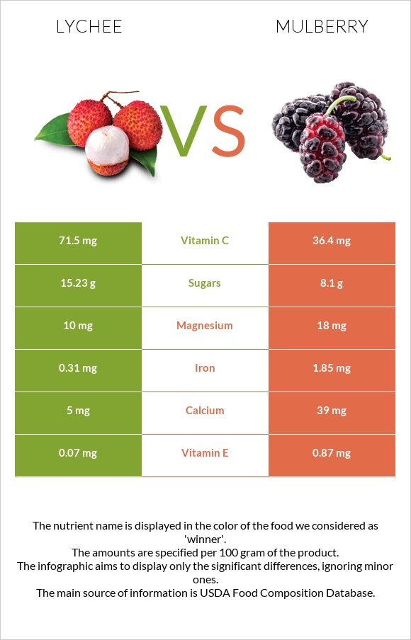 Lychee vs Mulberry infographic