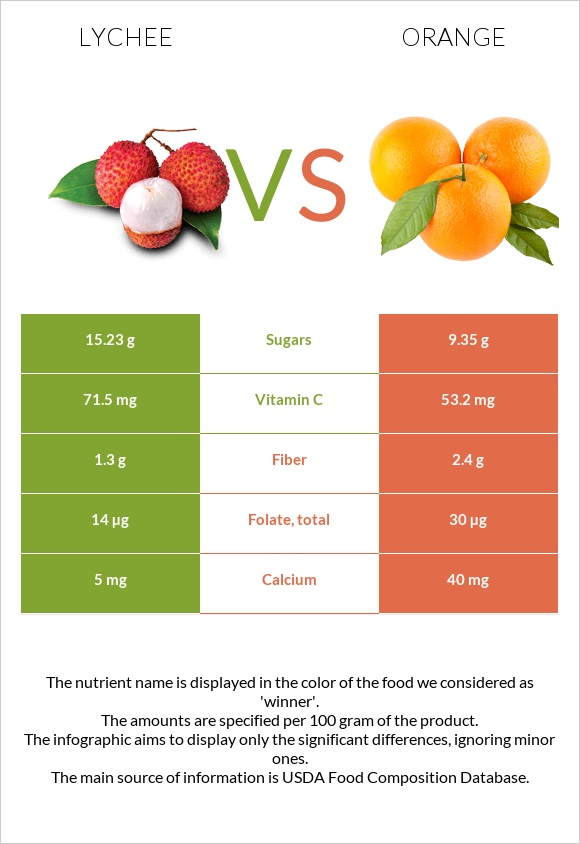 Lychee vs Orange infographic