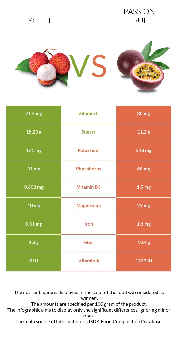 Lychee vs Passion fruit infographic