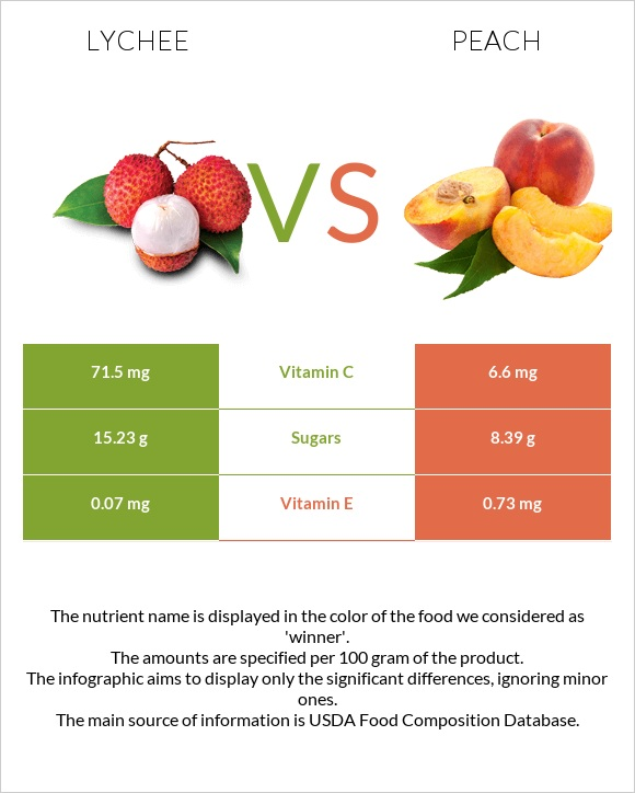 Lychee vs Peach infographic