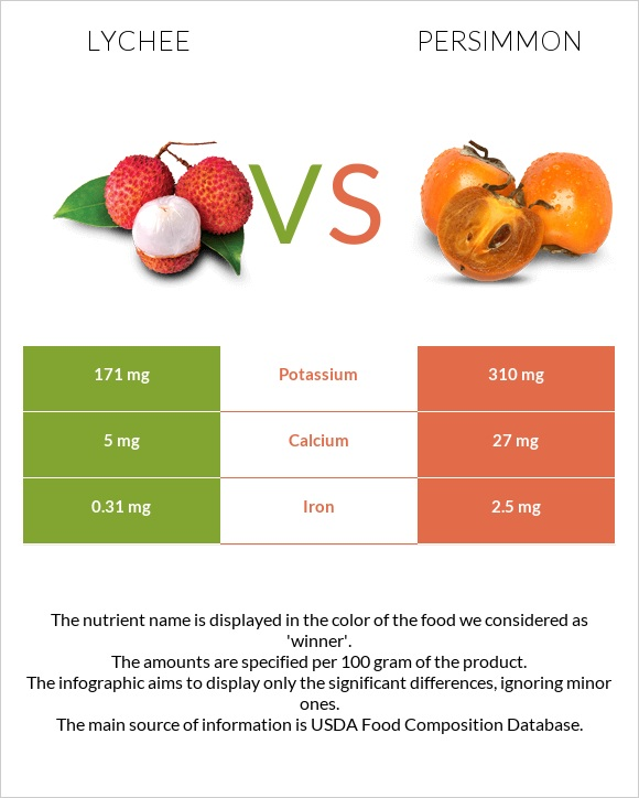 Lychee vs Persimmon infographic