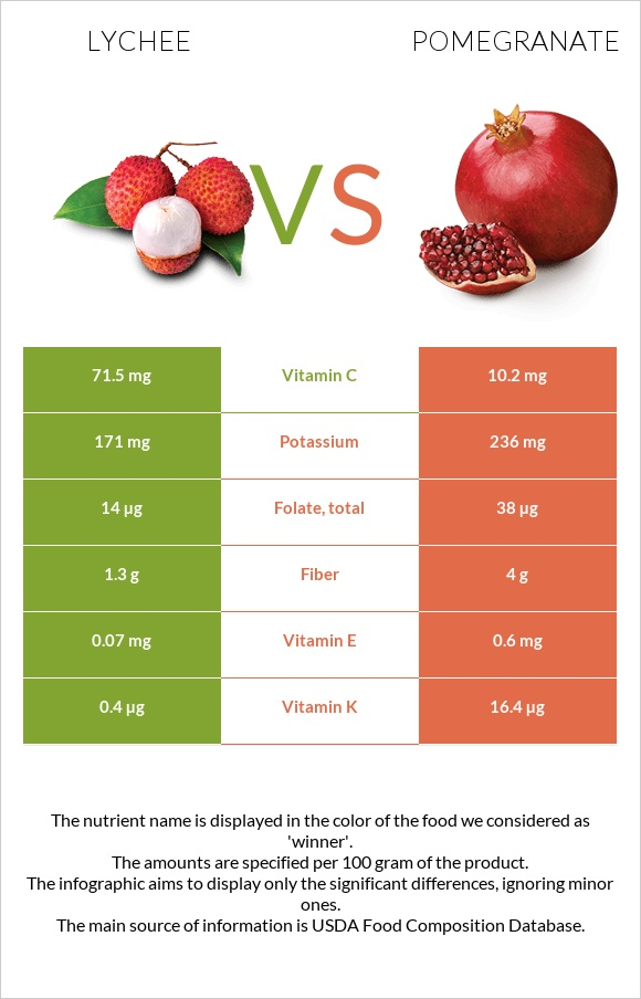 Lychee vs Pomegranate infographic