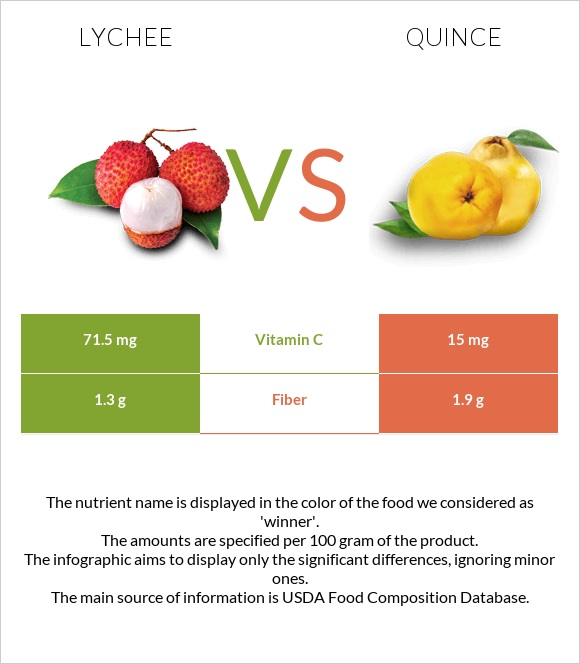 Lychee vs Quince infographic
