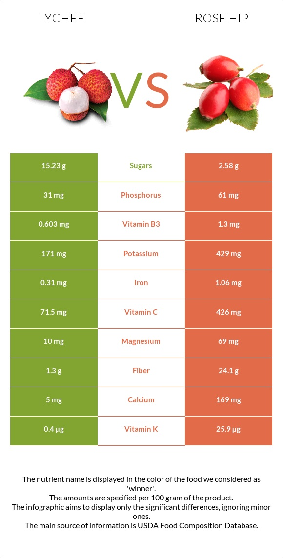 Lychee vs Rose hip infographic