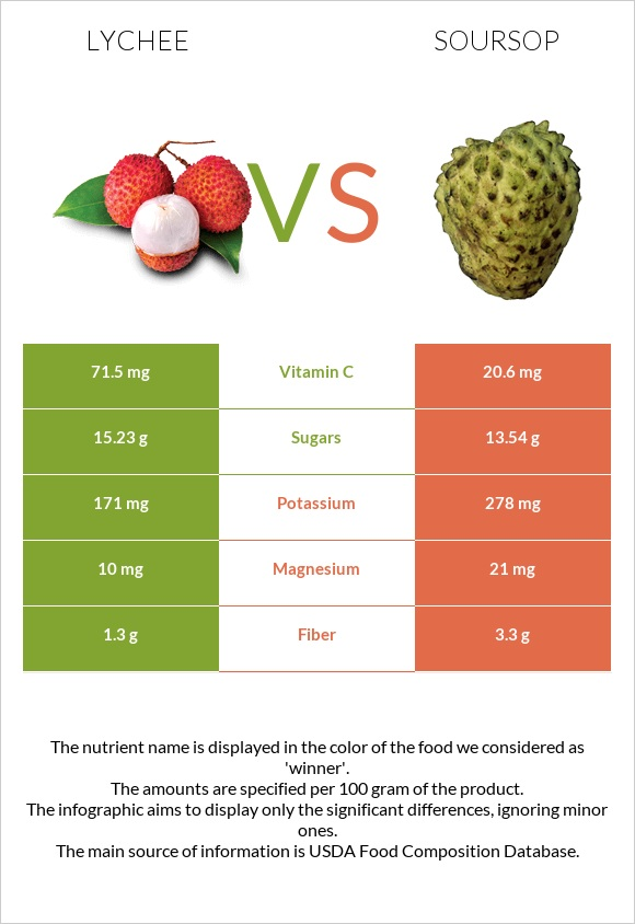 Lychee vs Soursop infographic