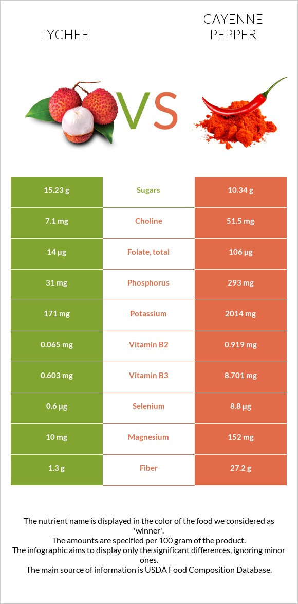 Lychee vs Cayenne pepper infographic