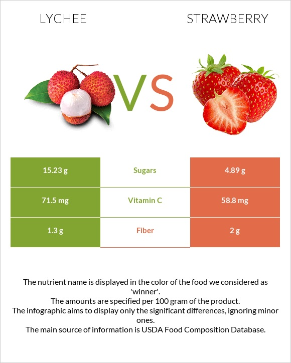 Lychee vs Strawberry infographic