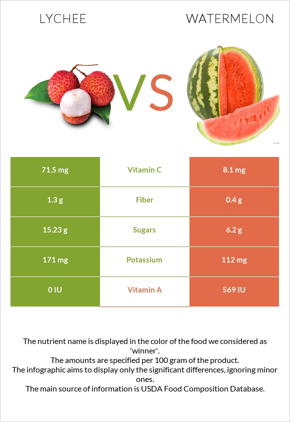 Lychee vs Watermelon infographic