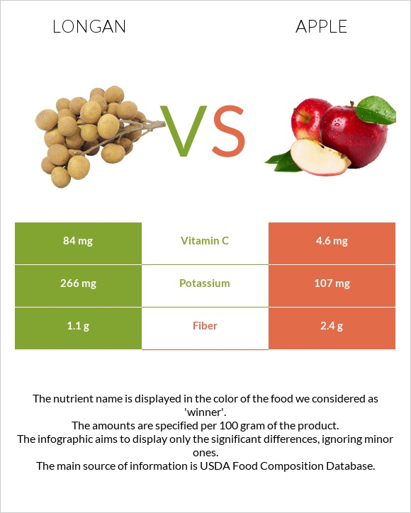 Longan vs Apple infographic