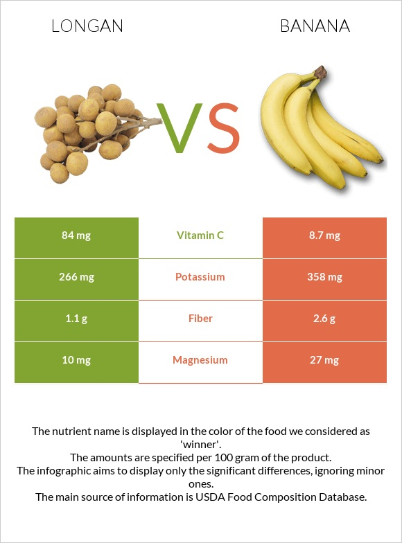 Longan vs Banana infographic