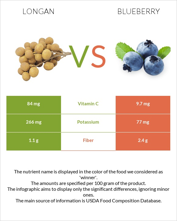 Longan vs Blueberry infographic