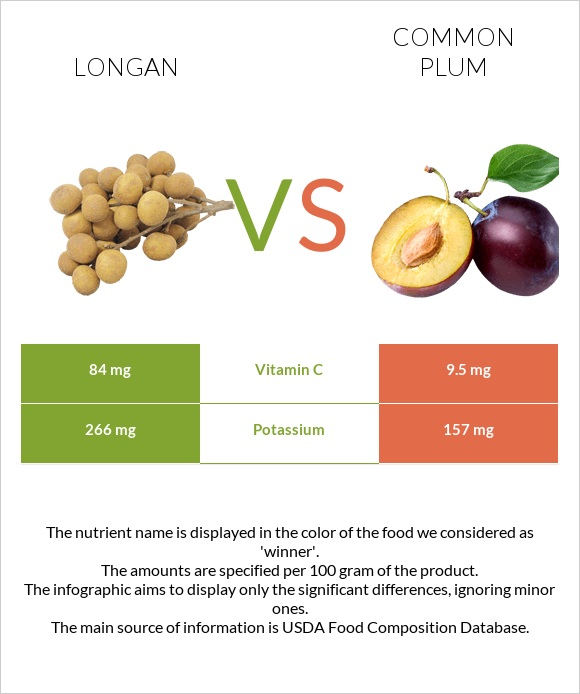 Longan vs Common plum infographic