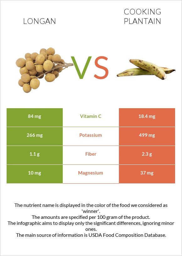 Longan vs Cooking plantain infographic