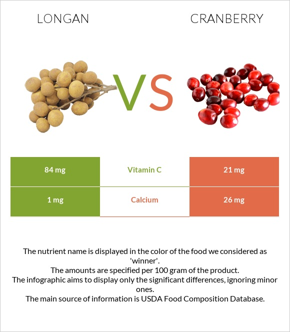 Longan vs Cranberry infographic