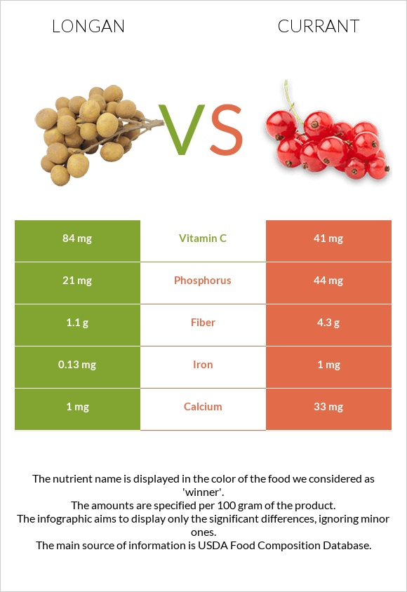 Longan vs Currant infographic