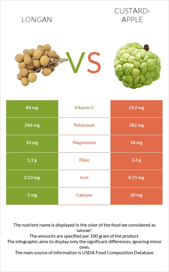 Longan vs Custard-apple infographic