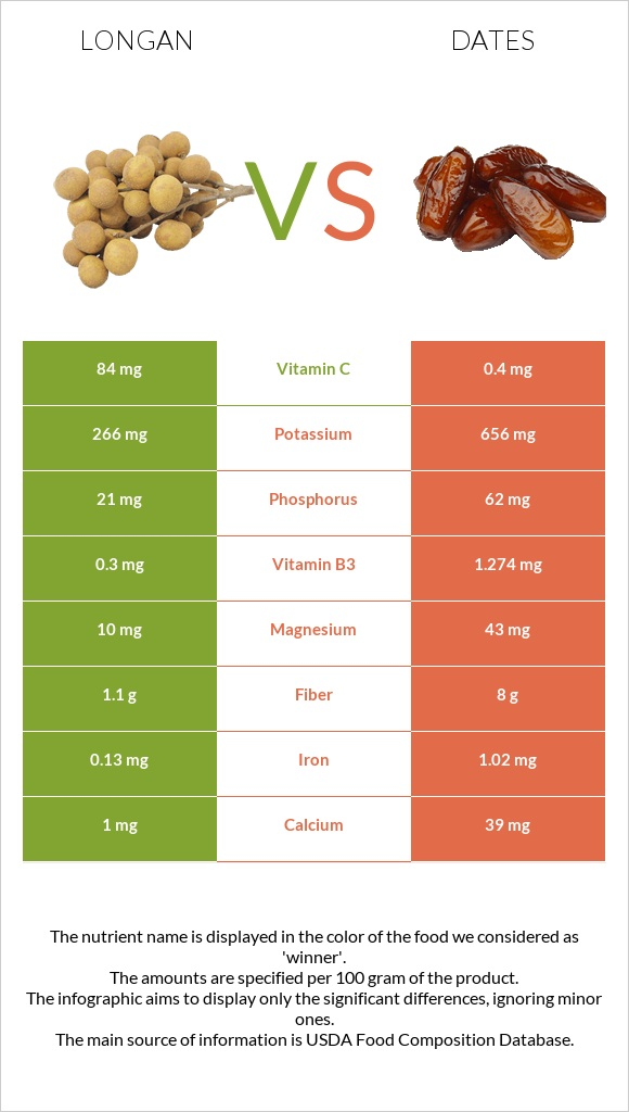 Longan vs Date palm infographic