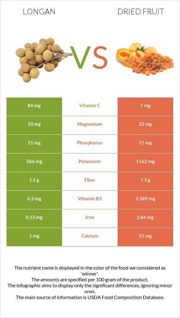 Longan vs Dried fruit infographic