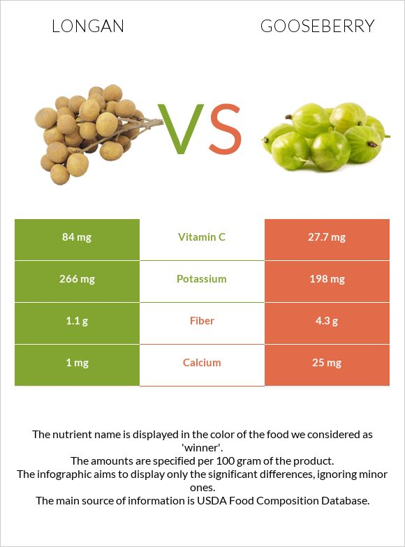 Longan vs Gooseberry infographic