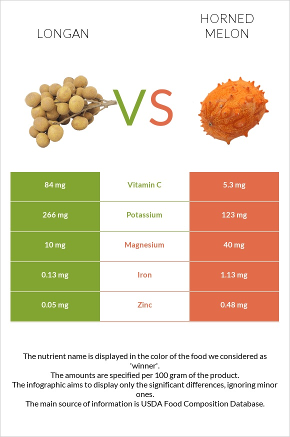 Longan vs Horned melon infographic
