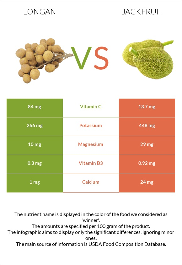 Longan vs Jackfruit infographic
