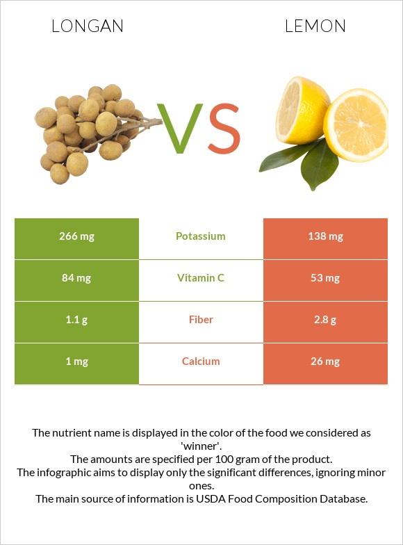 Longan vs Lemon infographic