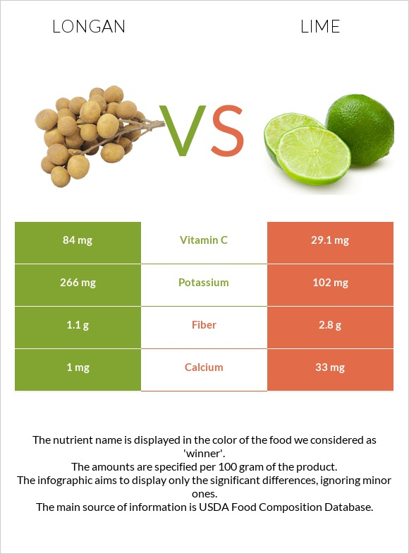 Longan vs Lime infographic