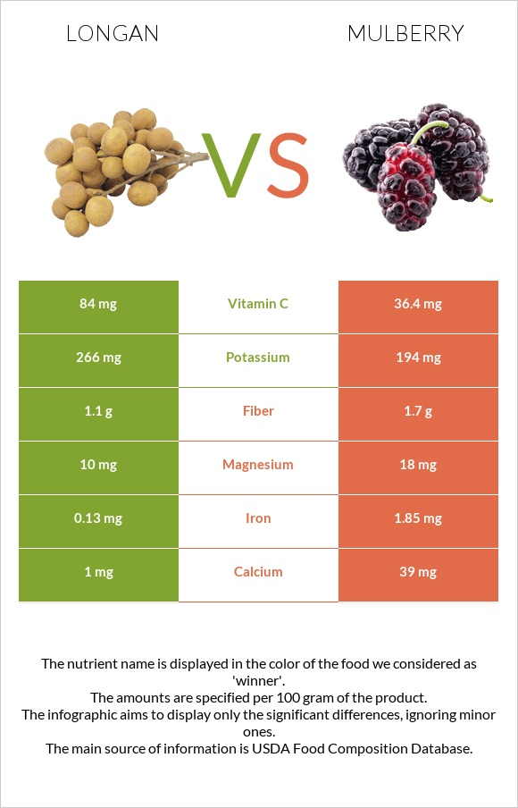 Longan vs Mulberry infographic