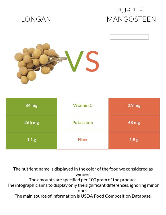 Longan vs Purple mangosteen infographic