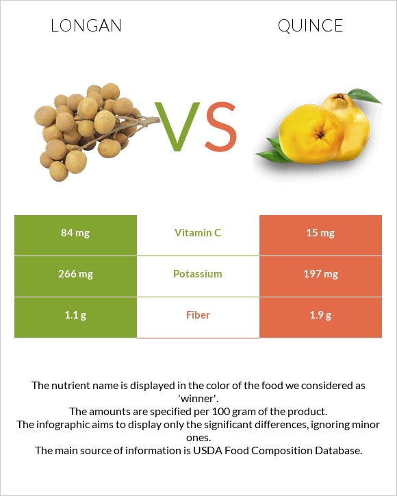 Longan vs Quince infographic