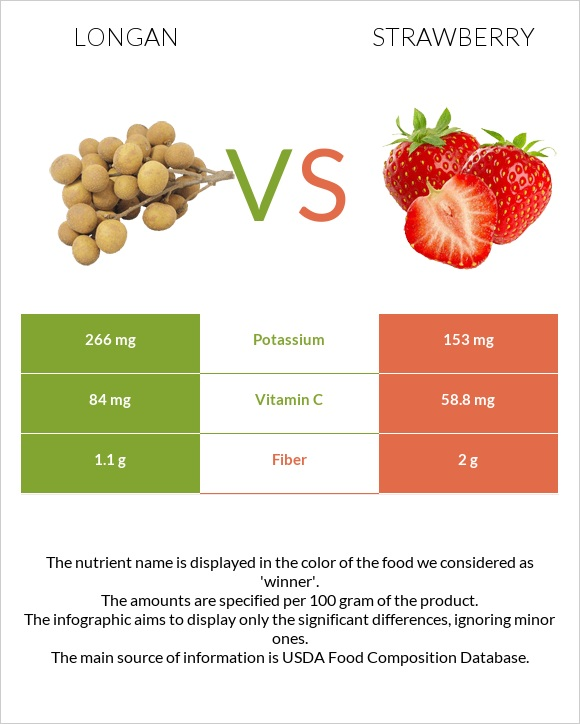 Longan vs Strawberry infographic
