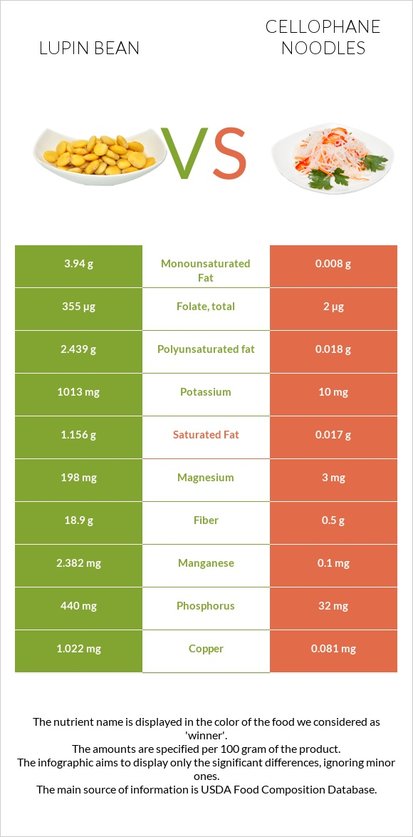 Lupin Bean vs Cellophane noodles infographic