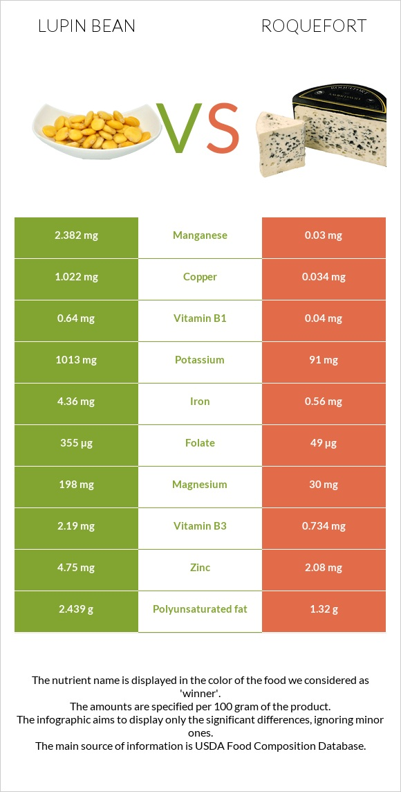 Lupin Bean vs Roquefort infographic