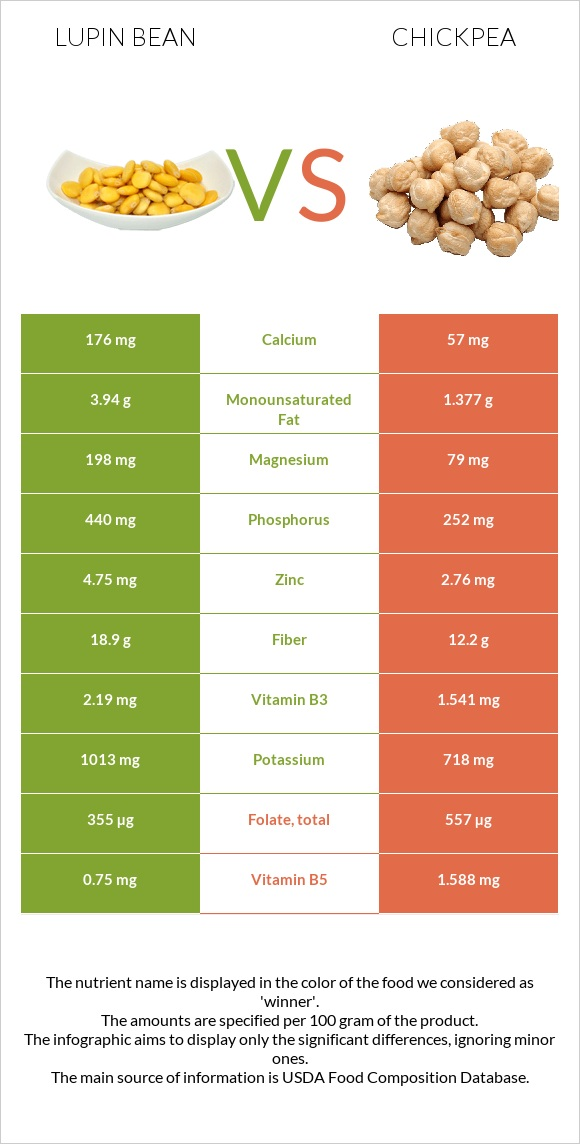 Lupin Bean vs Chickpea infographic