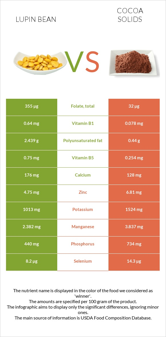 Lupin Bean vs Cocoa solids infographic