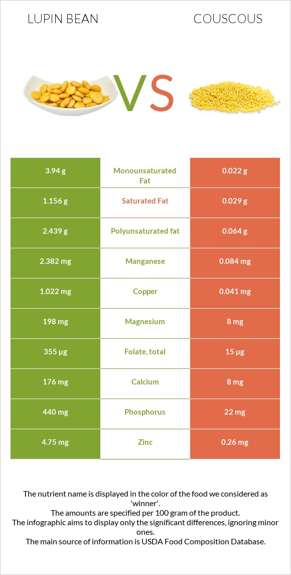 Lupin Bean vs Couscous infographic