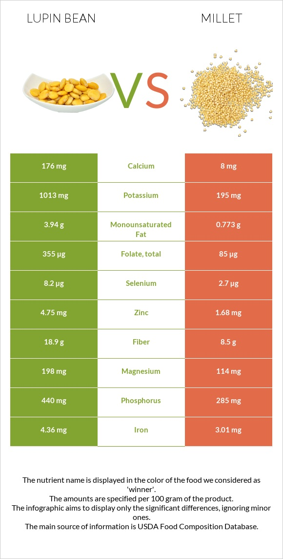 Lupin Bean vs Millet infographic