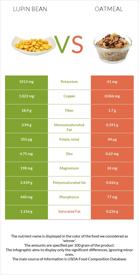 Lupin Bean vs Oatmeal infographic