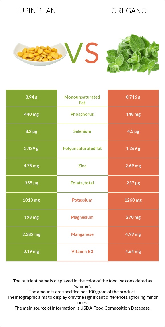 Lupin Bean vs Oregano infographic
