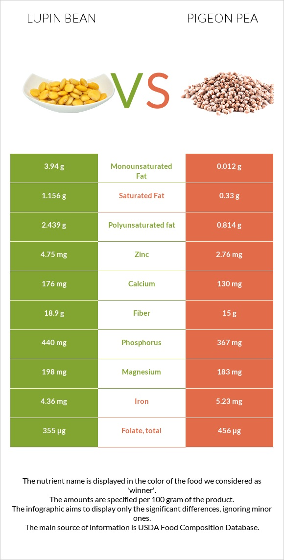 Lupin Bean vs Pigeon pea infographic