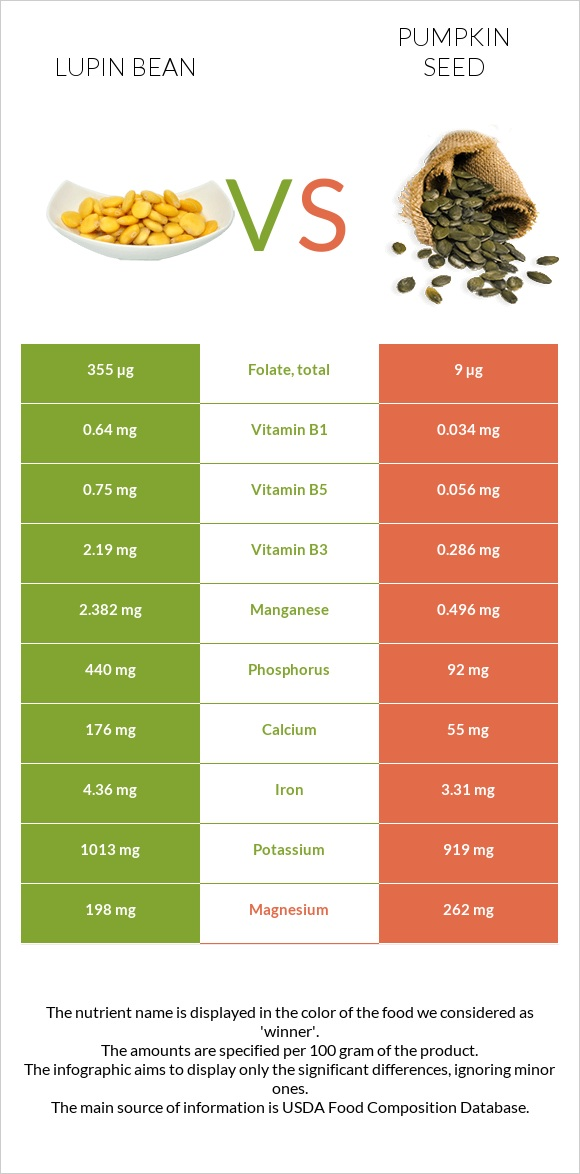 Lupin Bean vs Pumpkin seed infographic