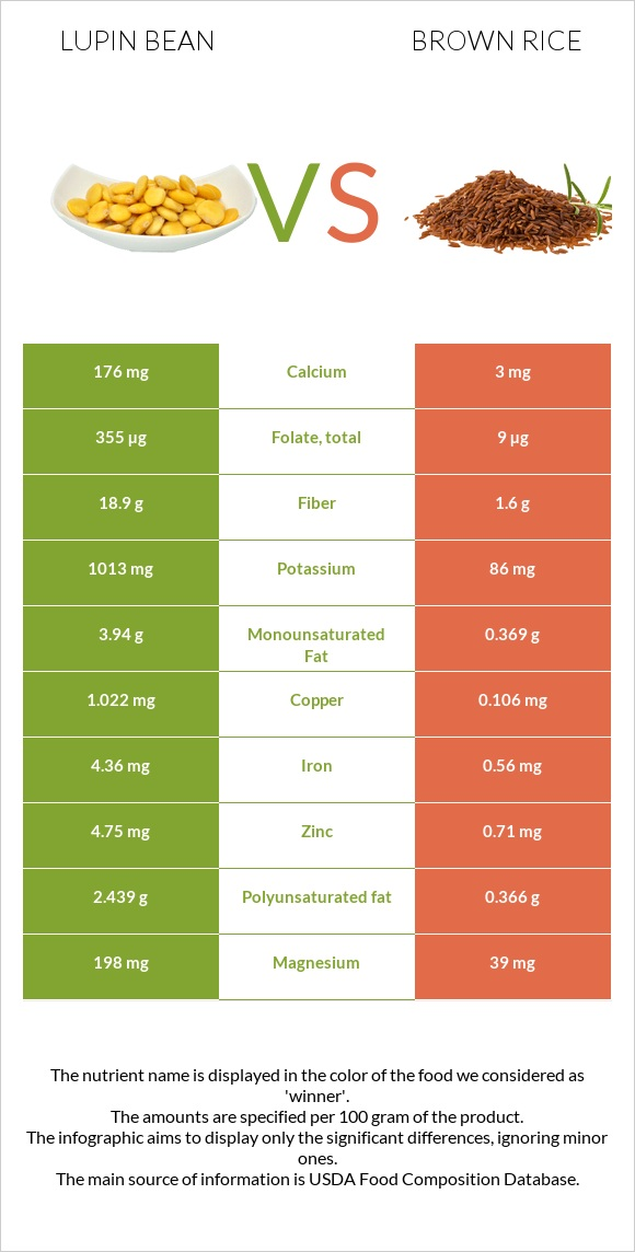 Lupin Bean vs Brown rice infographic