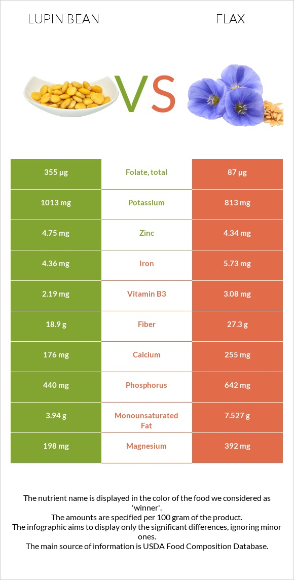Lupin Bean vs Flax infographic