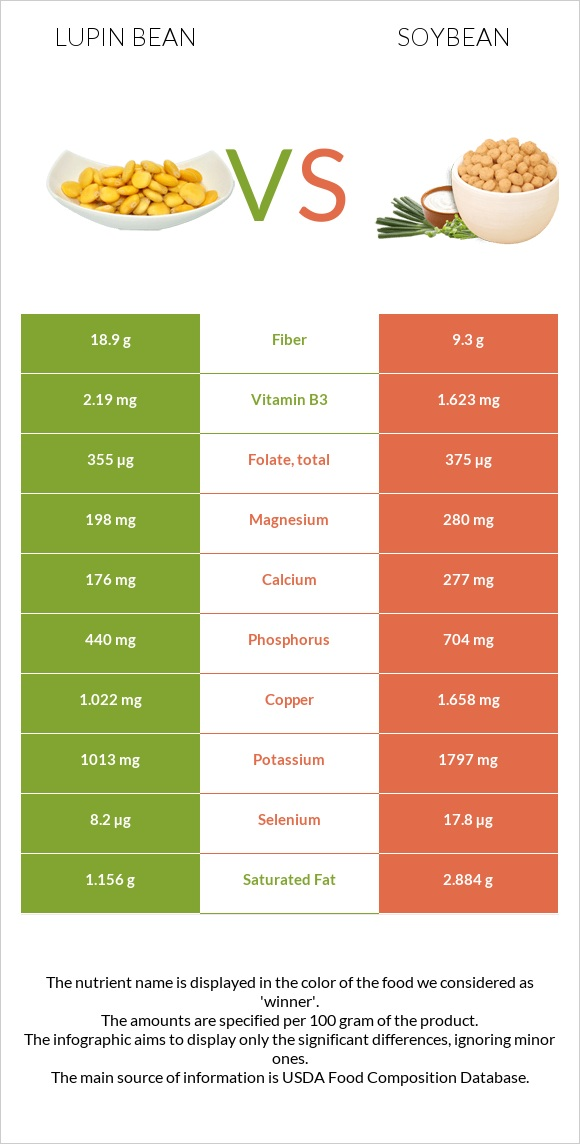 Lupin Bean vs Soybean infographic