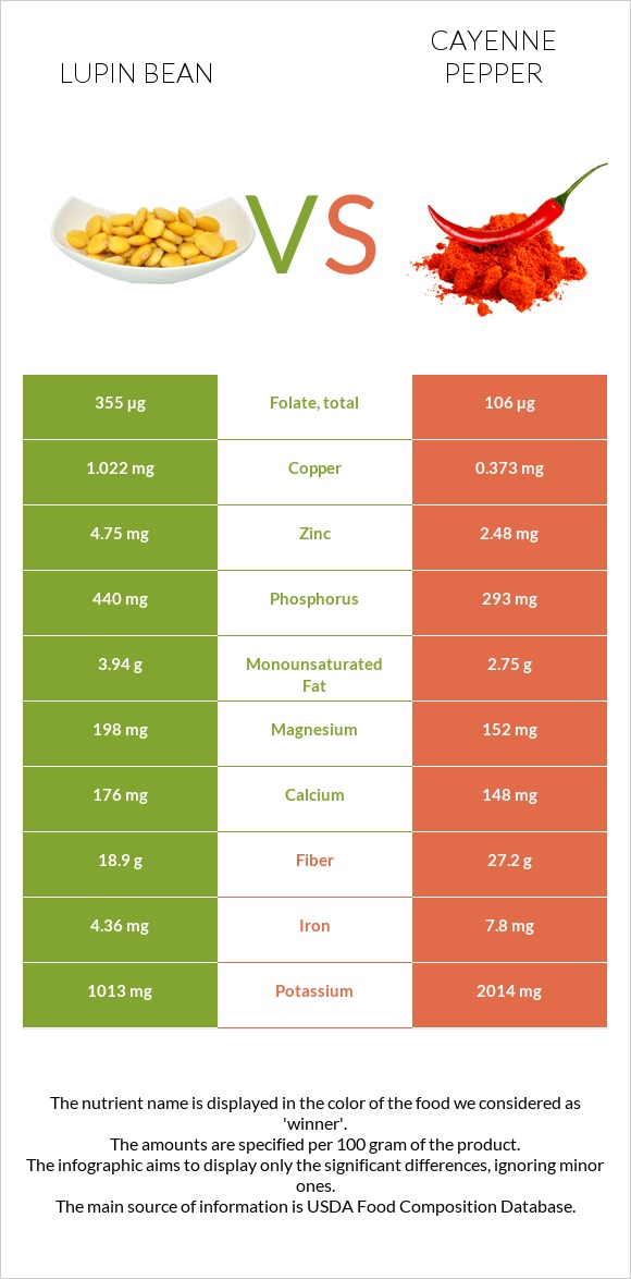 Lupin Bean vs Cayenne pepper infographic