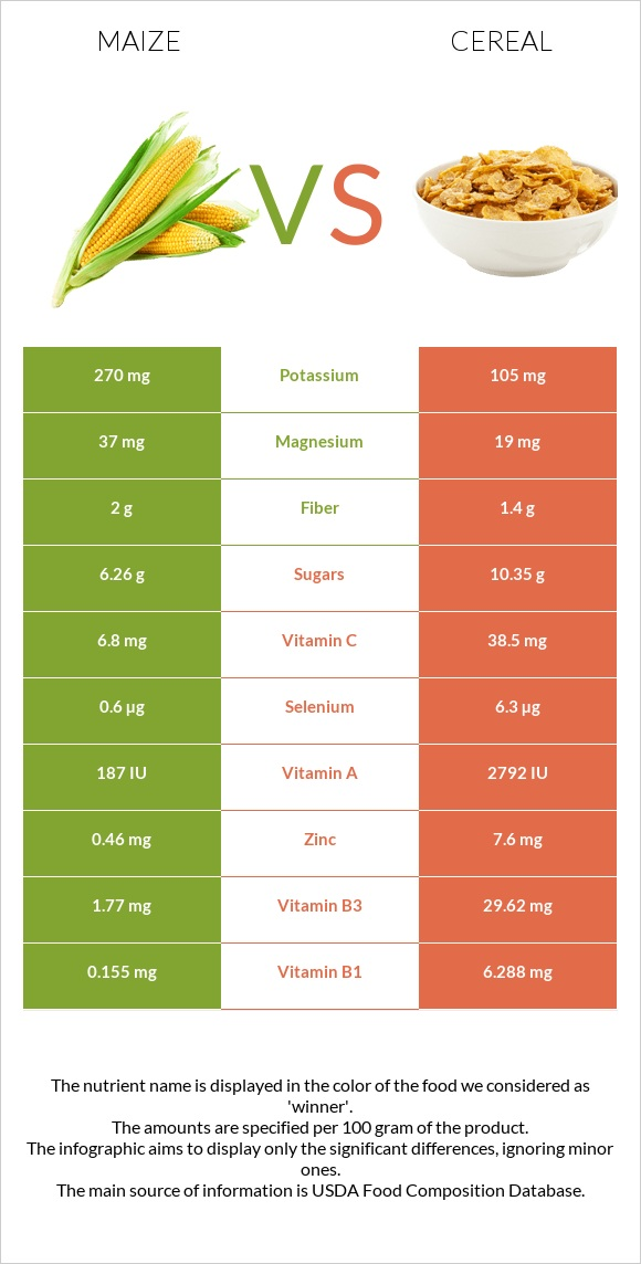 Maize vs Cereal infographic