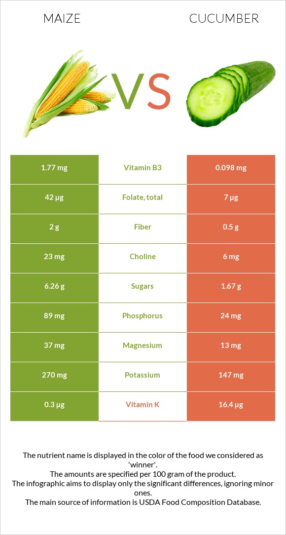 Maize vs Cucumber infographic