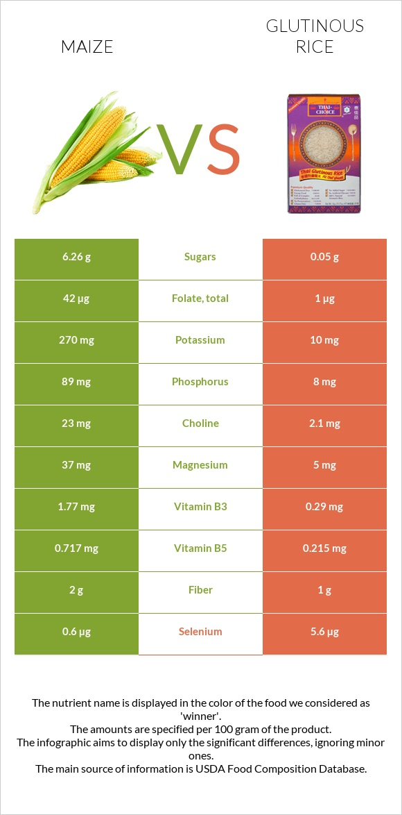 Maize vs Glutinous rice infographic
