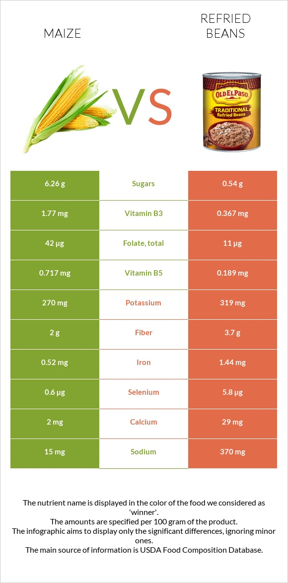 Maize vs Refried beans infographic